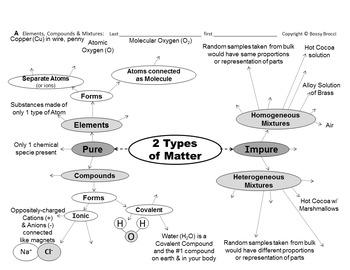 Brocci Bundles: Chem - Atoms, Elements, Compounds & Mixtur