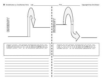 Brocci Bundles: Chem - Endothermic & Exothermic Reactions & Changes Bundle
