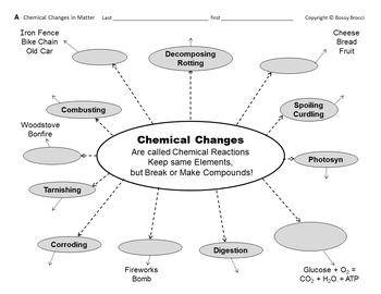 Brocci Bundles: Chem - Properties & Changes Bundle (10 Lessons, 25 Worksheets)