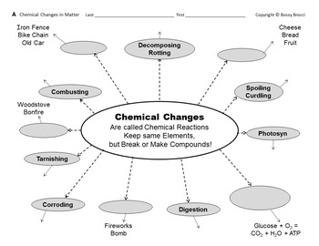 Brocci Bundle Chemistry H: Physical & Chemical Properties & Changes