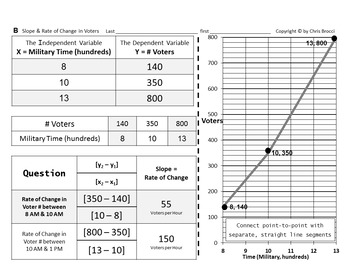 Brocci Bundle Graphing E: Calculate and Graph SLOPE as a RATE of CHANGE Bundle