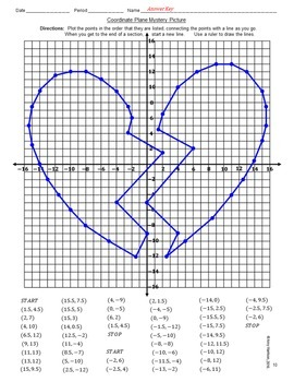 Broken Heart Mystery Picture - Graphing on the Coordinate Plane (Four Quadrants)