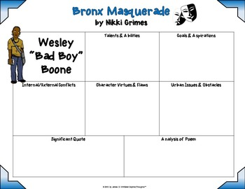 Bronx Masquerade by Nikki Grimes Character Analysis Cards