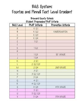 Broward Schools BAS and PMP Criteria K-5 Gradiant