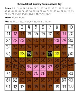Brown Cat Hundred Chart Mystery Picture with Number Cards for Support