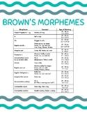 Brown's Morphemes