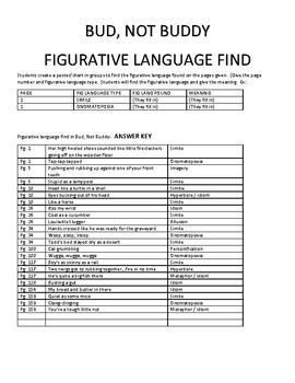 Bud, Not Buddy - Figurative Language Find