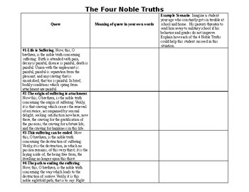 Buddhism 4 Noble Truths Primary Source Worksheet
