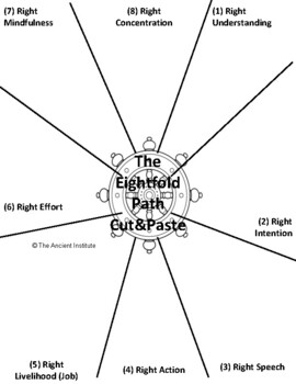 Buddhism Lesson: Four Noble Truths, Eightfold Path, Enlightenment, & Nirvana