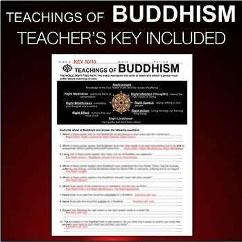 Buddhism - Noble Eightfold Path Analysis (World Religions)