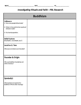 Buddhism Research Graphic Organizer