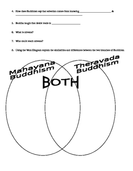 Buddhism Worksheet: different Sects and origins graphic organizer