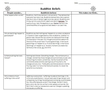Buddhism and Buddhists Beliefs