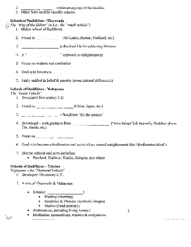 Buddhism worksheet and key! Origins, different sects, and more!