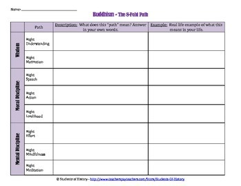 Buddhism's 8 Fold Path Worksheet