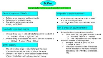 Buffers Printable (acid/base unit)