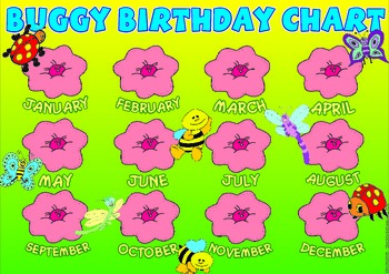 Buggy Birthday Chart