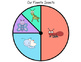 Buggy Bits: Insect Pie Graph