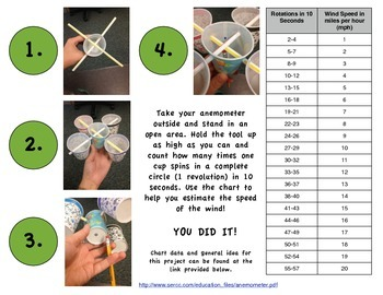 Build An Anemometer