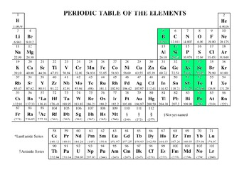 Build a Large Scale Periodic Table Project