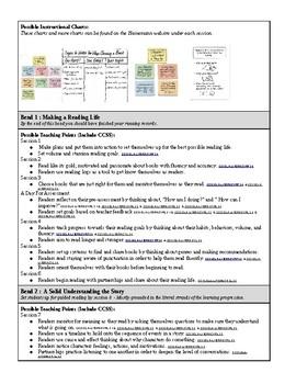 Building A Reading Life Unit PLan