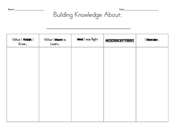 Building Background Knowledge - The New KWL