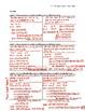Building Polynomial Equations Notes Key