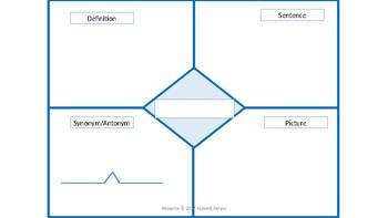 Building Vocabulary Frayer Model ELL ESL