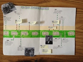 Building a Timeline of Slavery in America