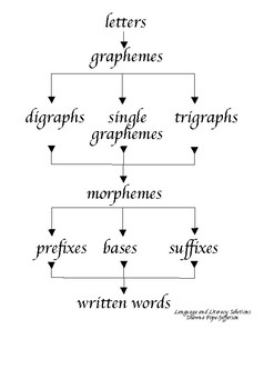 Building blocks of written words