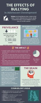 Bullying Infographic Poster