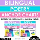 Bilingual Poetry Anchor Charts BUNDLE - Printable - Cartel