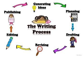 Bundle English/Spanish El Proceso de escritura / The Writing Process posters