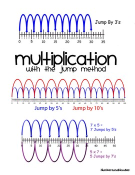 Bundle - Multiplication with the Jump Method - Third Grade Math