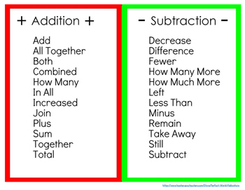 Bundle: Posters & Reminder Cards for Addition/Subtraction/Mixed Operations