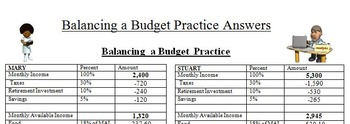 Economics - Balancing a Budget & College Bundle