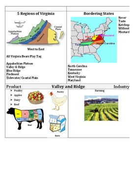 Bundle: VA Studies Picture Cards for ALL Units