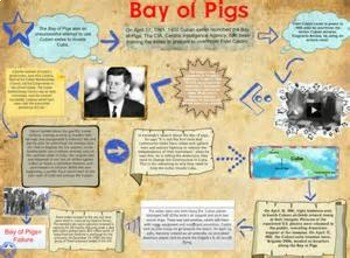 Bundle of 2 - Global Policy - Bay of Pigs Invasion & Cuban