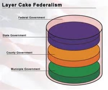 Bundle of 2 - Establishing the US Government - Federalism