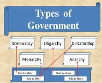 Bundle of 2 - Forms of Gov. - Which Gov. is Which - Study Guide & Answer Key