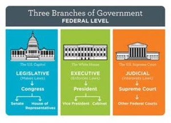 Bundle of 3 - Establishing the US Government - The Three Branches of Government