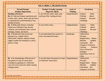 Bundle of Unit 3 Wonders Reading Curriculum Maps Weeks 1-6