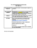 Bundle of Unit Lesson Plans on Layers of the Atmosphere an