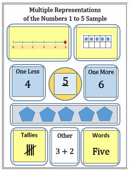 Bundle of my top three  K-1 math products: Number Representation and Addition