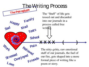 Burn This! Getting to the Heart of the Matter!  A Writing Process Power Point