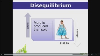 Business Basics - Supply & Demand