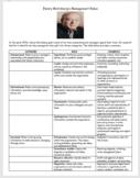 Business Management- Henry Mintzberg's Management Roles
