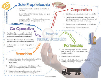 Business Ownership Structures