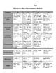 Business Plan Presentation Rubric - Entrepreneurship