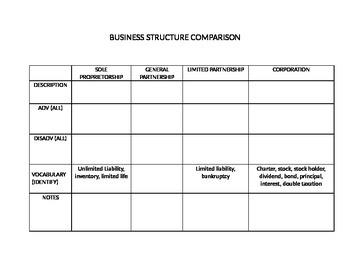 Business Structure Comparison Chart